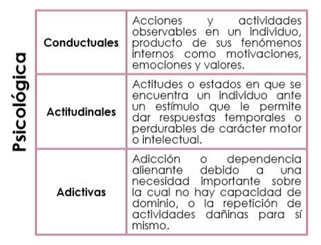 conductuales actitudinales adictivas - Vicios y anomalías laborales