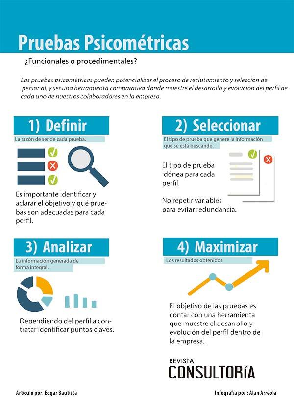 plantilla 2 - Infografía: Pruebas Psicométricas