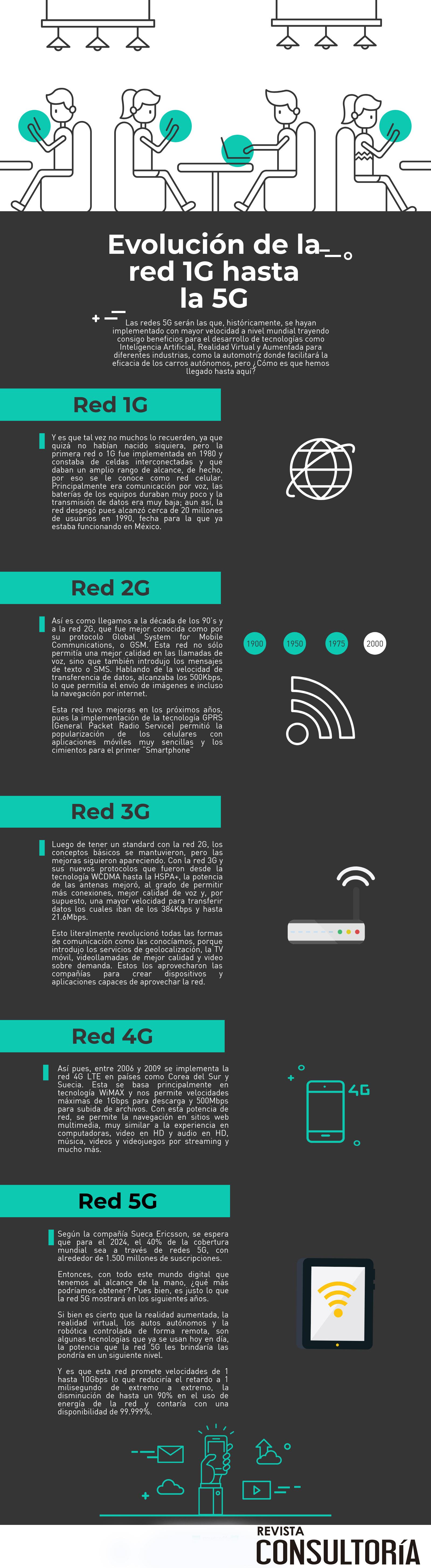 infografia evolucion de la red 5g 1 - Evolución de la red 1G hasta la 5G