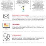 Acciones para convertir a los empleados en embajadores de marca.